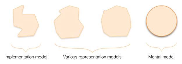 Implementation models