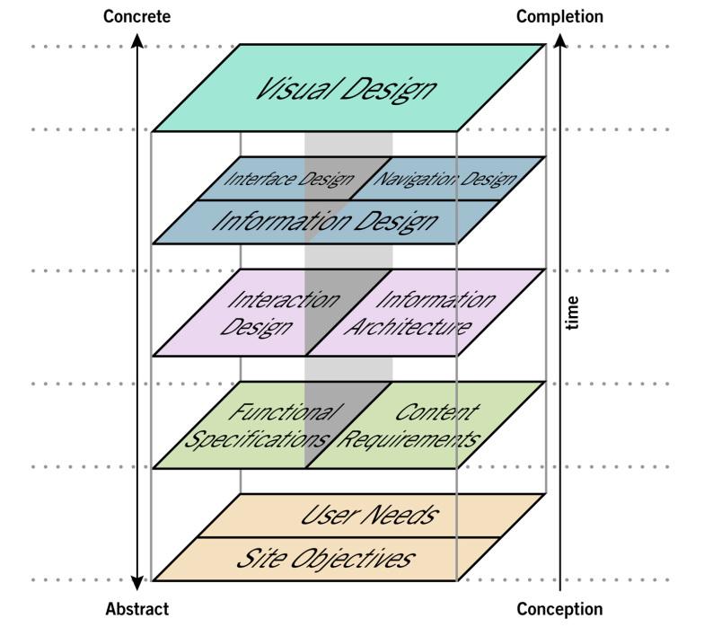 "Jesse James Garrett: ""The Elements of User Experience"""