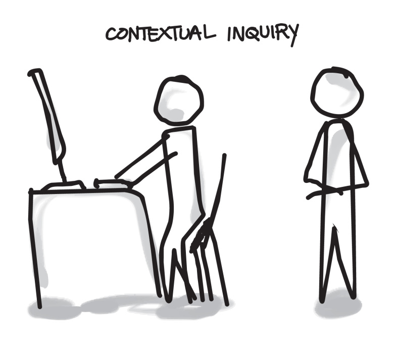 Usability: Contextual inquiry