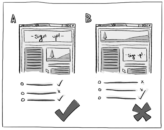 User Research-A/B testing